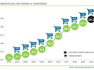 E-commerce, in Italia giro d'affari alla soglia dei 60 miliardi